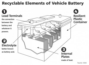 new battery, car battery, recycle, green, radair, rad air, auto shop, car shop, car repair, auto repair, auto, car, mechanic, technician, battery, cleveland, akron, ohio